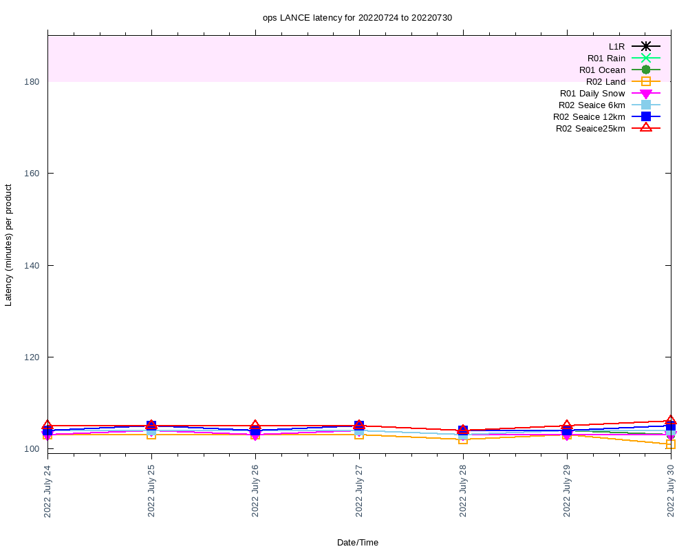 current average daily latencies for LANCE products
